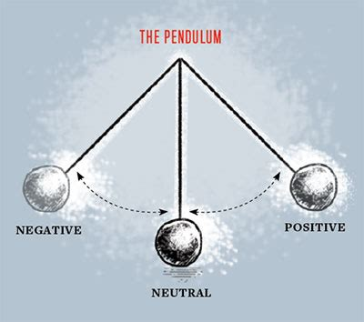 as a pendulum swings back and forth robert bell for whom the pendulum swings