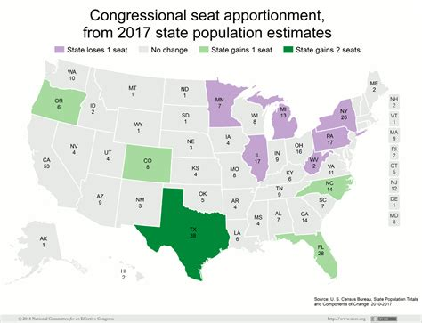 apportionment of house seats by state new census estimates forecast movement of congressional