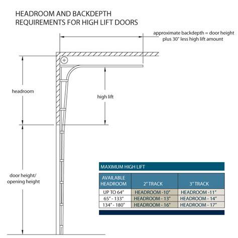 Garage Door Requirements by Door Requirements Ada Door Clearance Handicap Bathroom