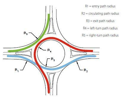 Fire Engine Turn Radius Fire Free Engine Image For User Manual Download Autocad Roundabout Templates