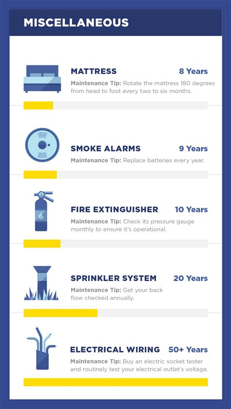 essential home items the lifespan of 20 essential household items