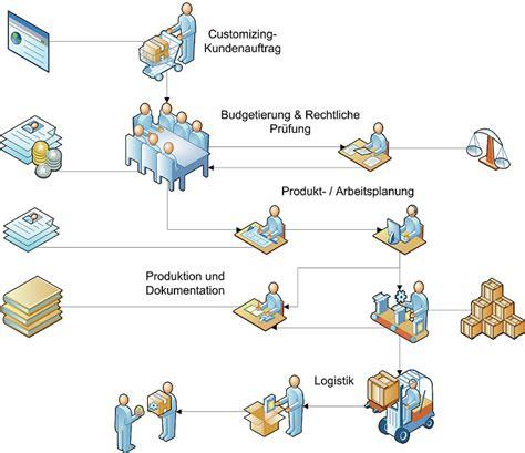 php workflow management workflowmanagement systeme der wirtschaftsingenieur de