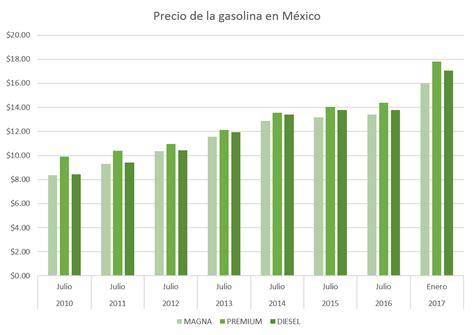 aumento a las nieras cuanto porcentaje 2017 191 cu 225 nto ha subido el precio de la gasolina en m 233 xico en 6