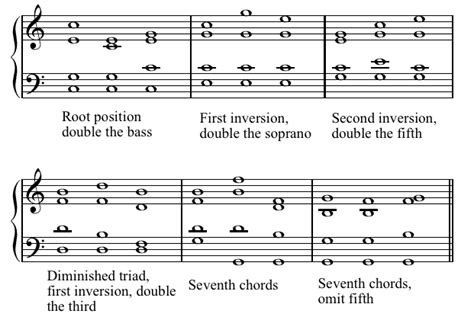 how to write the theory section of a research paper 6e chord voicing and doubling