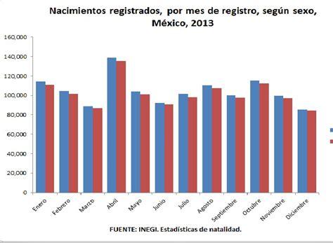 2015 tasa de natalidad guatemala 2015 tasa de natalidad guatemala estad 237 sticas de la
