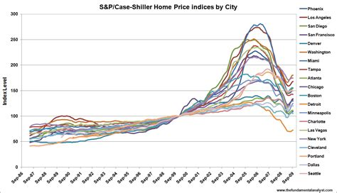 seasonal bump in shiller home price index abates