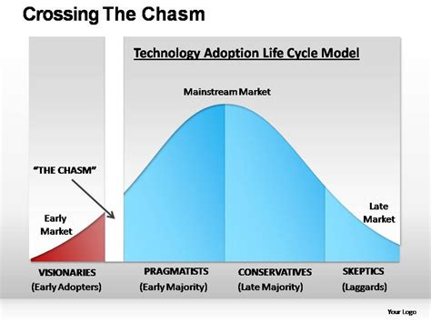 Crossing The Chasm Ppt Crossing The Chasm Powerpoint Presentation Slides