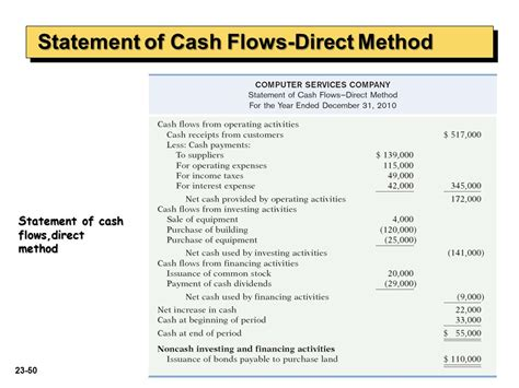 Exle Of Cash Flow In Accounting | format cash flow direct method intermediate accounting ppt