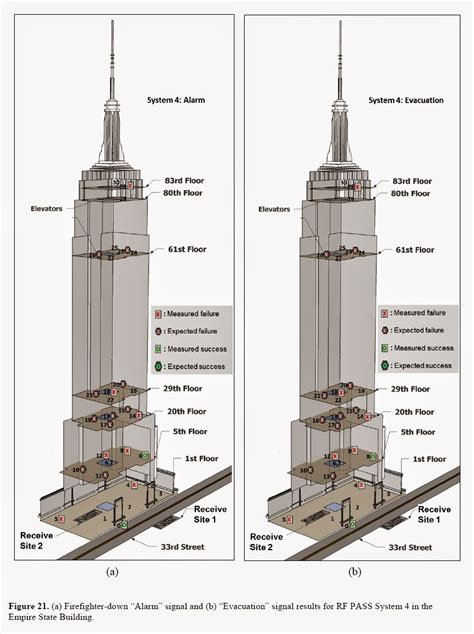 layout of the empire state building architecture nest structure system of empire state building