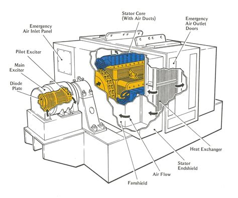 home ac generator wiring diagrams wiring diagrams
