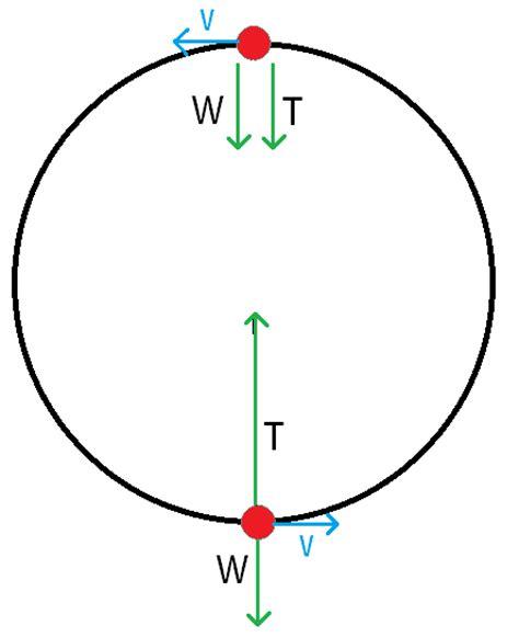 circular motion diagram centripetal related keywords centripetal