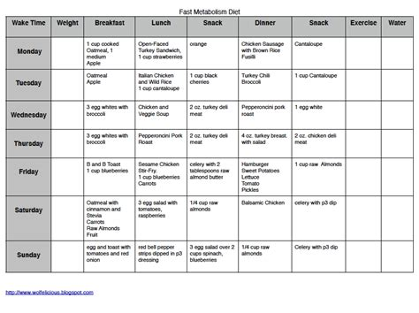 Metabolism Detox Diet Menu by Wolfelicious Fmd Week 2 Overview Recipes