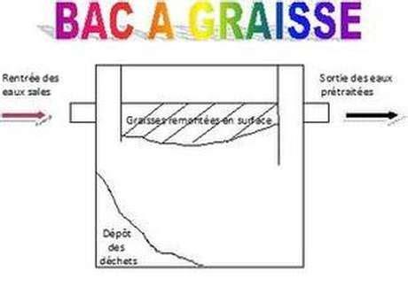 Bac à Graisse Obligatoire 2991 by Vidange Et Lavage De Bac 224 Graisse Transports Jpm