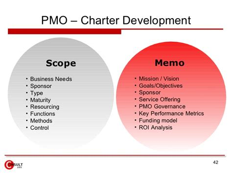 Coaching Board Papan Strategi Size M project management office pmo