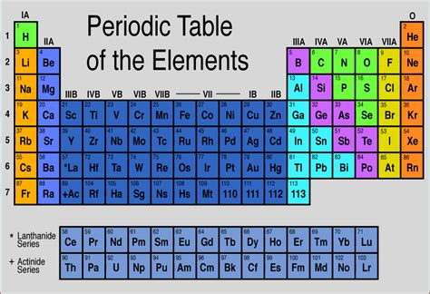 periodic table of elements thinglink
