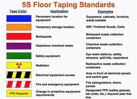 5s floor marking color standards beste awesome