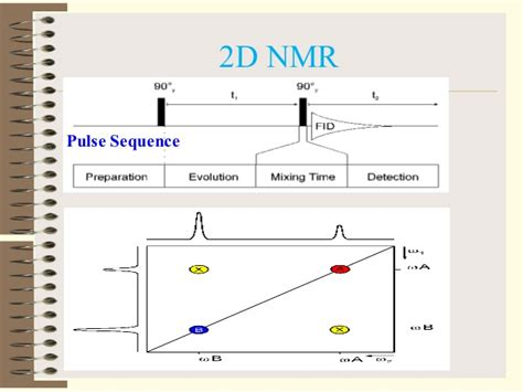 two diemensional nmr 2d nmr
