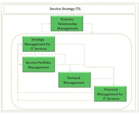 Service Strategy Overview Itil Financial Management Templates