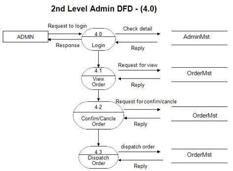 data flow diagram for website projects dfd diagram for shopping website