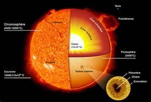 compendium du syst 232 me solaire le soleil
