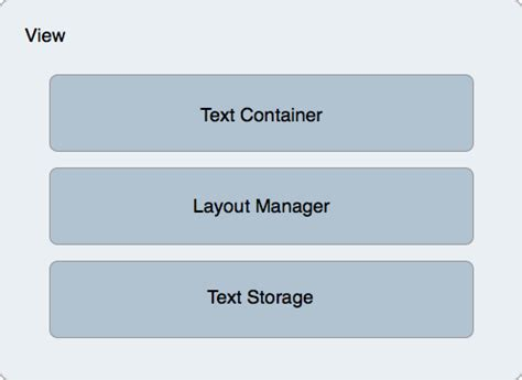 layout features of text create rich text features in ios with text kit xamarin blog