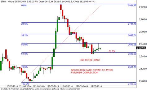candlestick pattern of sbi stock market chart analysis sbi intraday update
