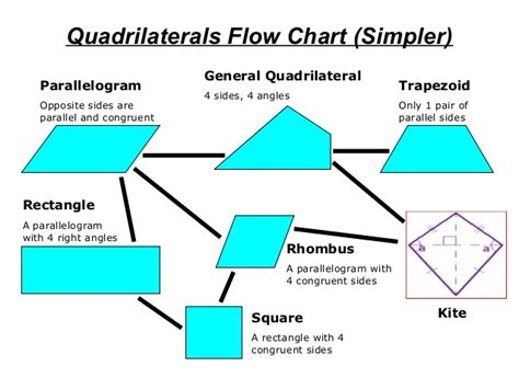 quadrilaterals flowchart maths porject work quadrilaterals nihal gour