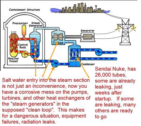 salt l leaking water nuke pro japan sendai nuclear restart the hubris alone