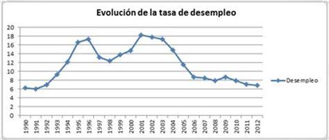 tasa de desempleo en el ultimo trimestre argentina 2016 evoluci 243 n de la tasa de desempleo en la argentina rankia