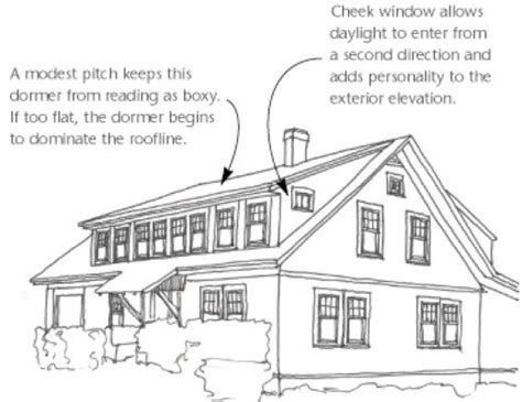 Types Of Dormers On Houses 1000 Ideas About Shed Dormer On Loft