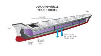 Cargo Management System Srs Ballast Water Diagram Ballast Wiring Diagram Free