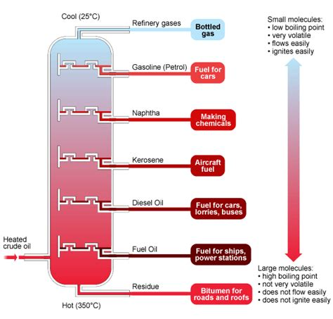 diagram of fractional distillation say it with science
