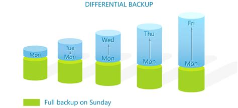 backup image incremental vs differential backup what is the difference