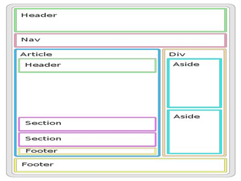 html5 sections html5 world basic html5 structure