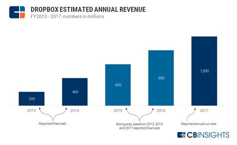 dropbox yearly dropbox vs box valuation matchup