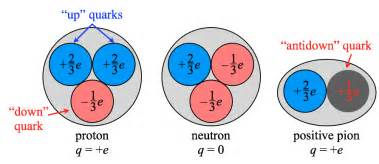 What Is The Electric Charge Of A Proton Quark Composition Of A Proton A Neutron And A Positive Pion