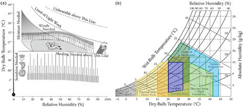 ashrae comfort zone chart web application for thermal comfort visualization and