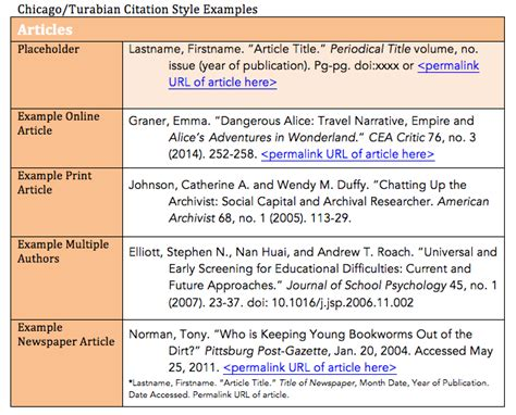 turabian template what is an annotated bibliography turabian