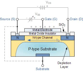 transistor gate current mosfet and metal oxide semiconductor tutorial