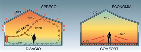 riscaldamento a pavimento temperatura riscaldamento a pavimento radiante vantaggi e costi