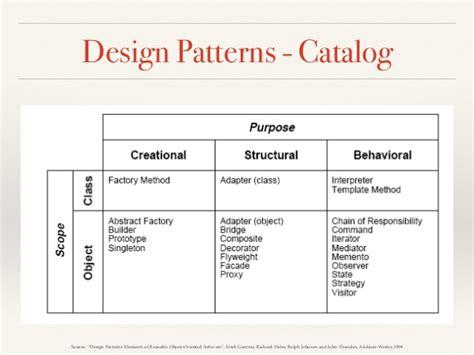 Pattern In Compiler | design patterns compiler case study hands on exles