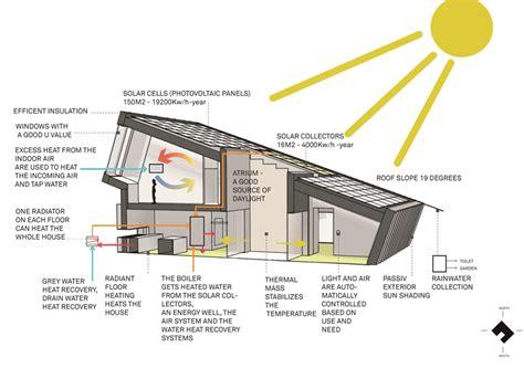 passive solar home design elements 挪威零排放實驗住宅 187 ㄇㄞˋ點子