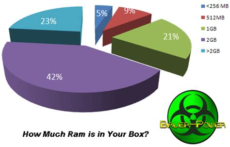 how much ram is how much ram is in your box bauer power media