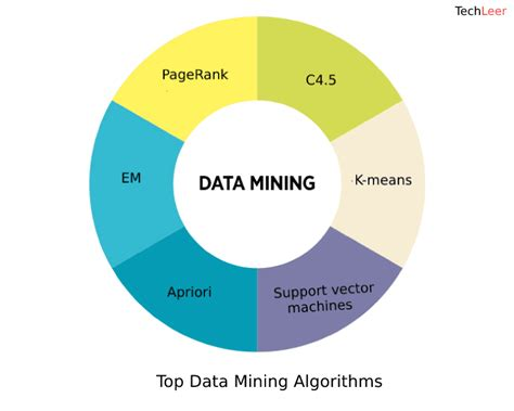 Algoritma Data Mining machine learning algorithm backbone of emerging technologies