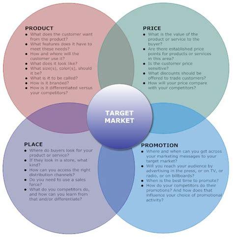 marketing mix exle 4ps marketing mix diagrams