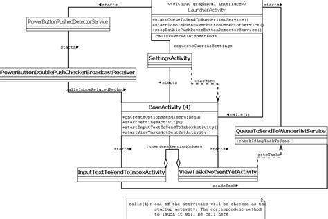 android uml android uml class diagram how to model relations about