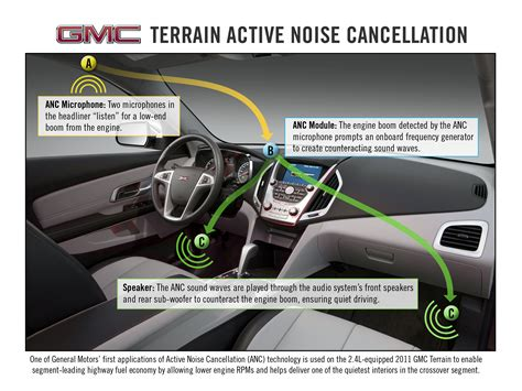 honda s active noise cancellation anc gmc terrain in columbia sc uses noise cancellation technology