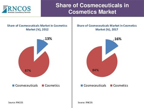 Value Of An Mba In Today S Market by The Cosmeceutical Market Current And Future Outlook