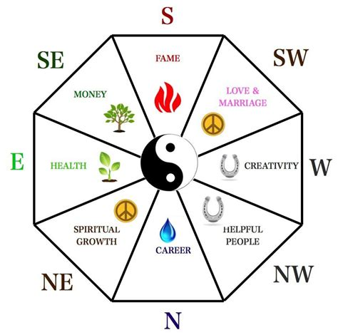 feng shui the feng shui guide to simplifying the bagua