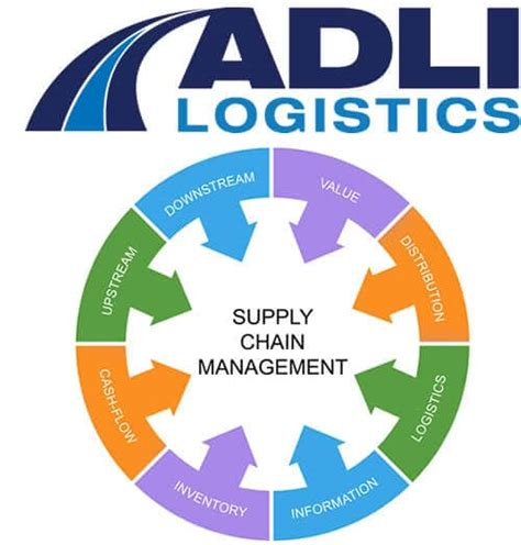 Mba In Supply Chain Management In Usa by Freight Forwarder Warehousing Distribution Ontario